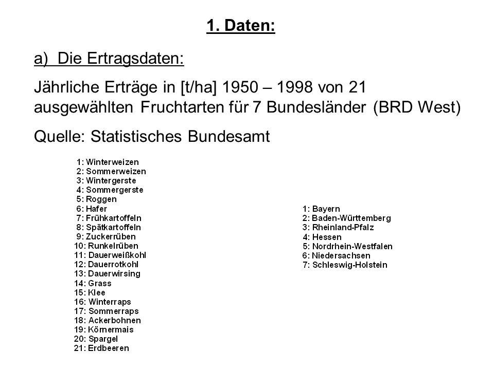 1. Daten: a) Die Ertragsdaten: Jährliche Erträge in [t/ha] 1950 – 1998 von 21 ausgewählten Fruchtarten für 7 Bundesländer (BRD West)